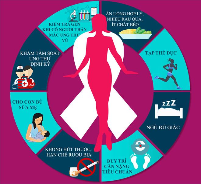 Thay đổi chế độ ăn uống và lối sống để phòng ngừa ung thư vú - 2
